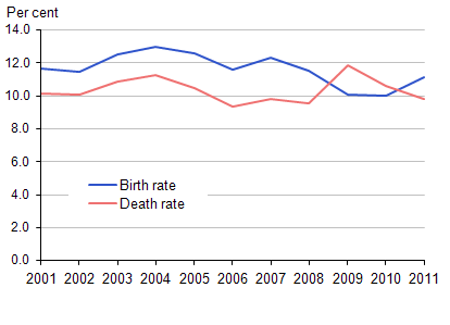 Business birth and death rates